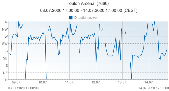 Toulon Arsenal, France (7660): Direction du vent: 08.07.2020 17:00:00 - 14.07.2020 17:00:00 (CEST)