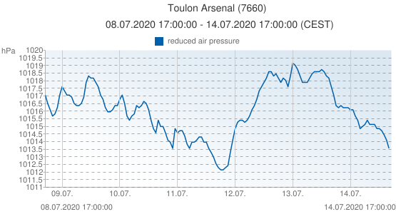 Toulon Arsenal, France (7660): reduced air pressure: 08.07.2020 17:00:00 - 14.07.2020 17:00:00 (CEST)