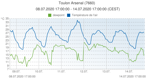 Toulon Arsenal, France (7660): Température de l'air & dewpoint: 08.07.2020 17:00:00 - 14.07.2020 17:00:00 (CEST)