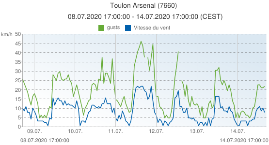 Toulon Arsenal, France (7660): Vitesse du vent & gusts: 08.07.2020 17:00:00 - 14.07.2020 17:00:00 (CEST)