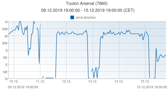 Toulon Arsenal, France (7660): wind direction: 09.12.2019 19:00:00 - 15.12.2019 19:00:00 (CET)