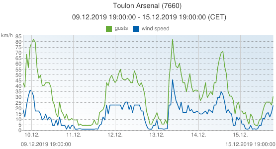 Toulon Arsenal, France (7660): wind speed & gusts: 09.12.2019 19:00:00 - 15.12.2019 19:00:00 (CET)