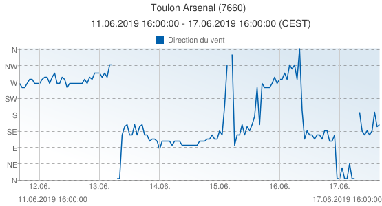 Toulon Arsenal, France (7660): Direction du vent: 11.06.2019 16:00:00 - 17.06.2019 16:00:00 (CEST)