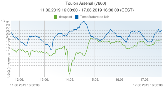 Toulon Arsenal, France (7660): Température de l'air & dewpoint: 11.06.2019 16:00:00 - 17.06.2019 16:00:00 (CEST)