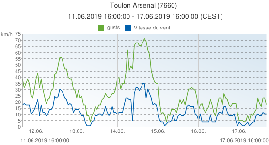Toulon Arsenal, France (7660): Vitesse du vent & gusts: 11.06.2019 16:00:00 - 17.06.2019 16:00:00 (CEST)