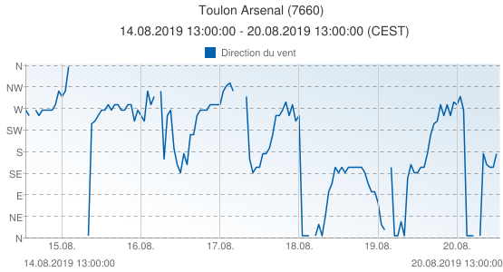 Toulon Arsenal, France (7660): Direction du vent: 14.08.2019 13:00:00 - 20.08.2019 13:00:00 (CEST)