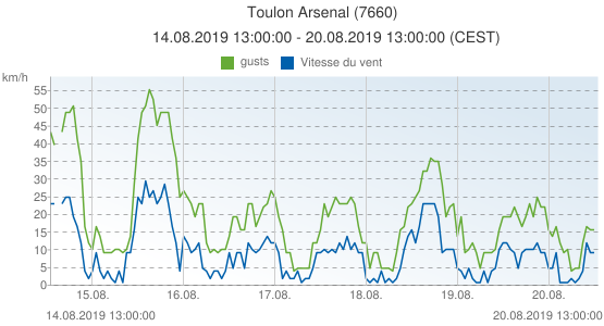 Toulon Arsenal, France (7660): Vitesse du vent & gusts: 14.08.2019 13:00:00 - 20.08.2019 13:00:00 (CEST)