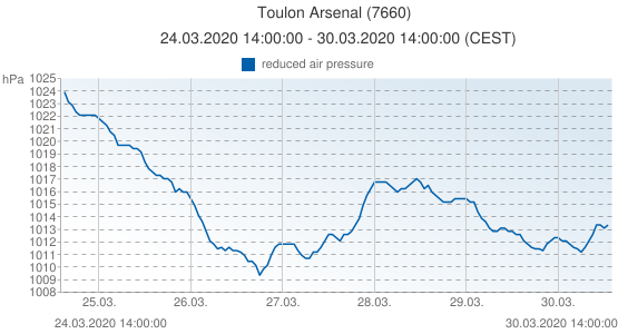 Toulon Arsenal, France (7660): reduced air pressure: 24.03.2020 14:00:00 - 30.03.2020 14:00:00 (CEST)