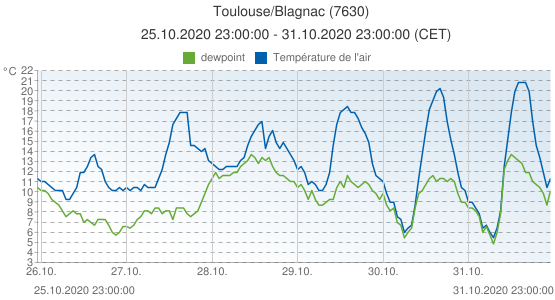 Toulouse/Blagnac, France (7630): Température de l'air & dewpoint: 25.10.2020 23:00:00 - 31.10.2020 23:00:00 (CET)