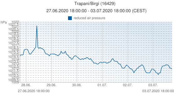 Trapani/Birgi, Italy (16429): reduced air pressure: 27.06.2020 18:00:00 - 03.07.2020 18:00:00 (CEST)