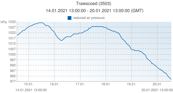 Trawscoed, United Kingdom (3503): reduced air pressure: 14.01.2021 13:00:00 - 20.01.2021 13:00:00 (GMT)