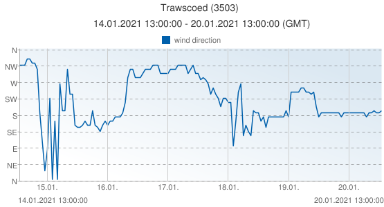 Trawscoed, United Kingdom (3503): wind direction: 14.01.2021 13:00:00 - 20.01.2021 13:00:00 (GMT)