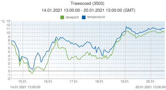 Trawscoed, United Kingdom (3503): temperature & dewpoint: 14.01.2021 13:00:00 - 20.01.2021 13:00:00 (GMT)