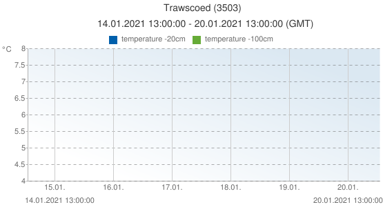 Trawscoed, United Kingdom (3503): temperature -20cm & temperature -100cm: 14.01.2021 13:00:00 - 20.01.2021 13:00:00 (GMT)