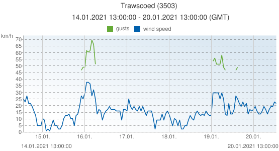 Trawscoed, United Kingdom (3503): wind speed & gusts: 14.01.2021 13:00:00 - 20.01.2021 13:00:00 (GMT)