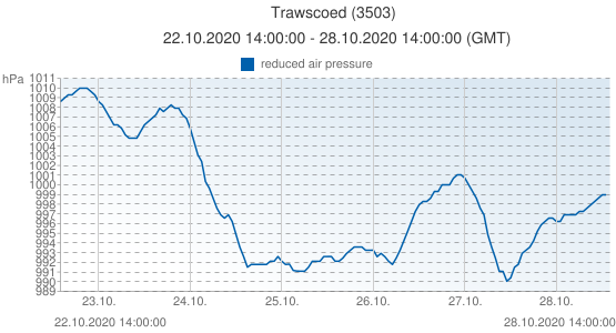Trawscoed, Grande-Bretagne (3503): reduced air pressure: 22.10.2020 14:00:00 - 28.10.2020 14:00:00 (GMT)