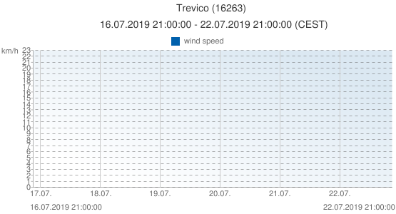 Trevico, Italy (16263): wind speed: 16.07.2019 21:00:00 - 22.07.2019 21:00:00 (CEST)