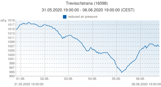 Treviso/Istrana, Italy (16098): reduced air pressure: 31.05.2020 19:00:00 - 06.06.2020 19:00:00 (CEST)