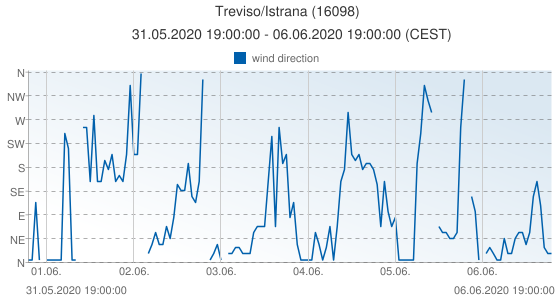 Treviso/Istrana, Italy (16098): wind direction: 31.05.2020 19:00:00 - 06.06.2020 19:00:00 (CEST)