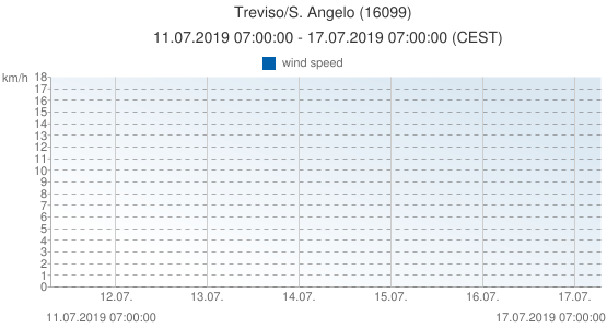 Treviso/S. Angelo, Italy (16099): wind speed: 11.07.2019 07:00:00 - 17.07.2019 07:00:00 (CEST)