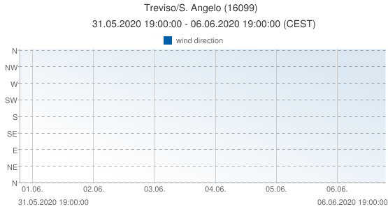 Treviso/S. Angelo, Italy (16099): wind direction: 31.05.2020 19:00:00 - 06.06.2020 19:00:00 (CEST)