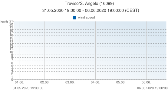 Treviso/S. Angelo, Italy (16099): wind speed: 31.05.2020 19:00:00 - 06.06.2020 19:00:00 (CEST)
