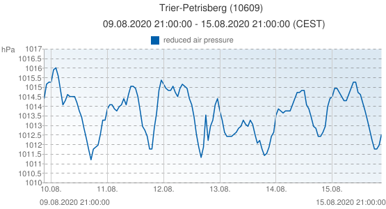 Trier-Petrisberg, Germany (10609): reduced air pressure: 09.08.2020 21:00:00 - 15.08.2020 21:00:00 (CEST)
