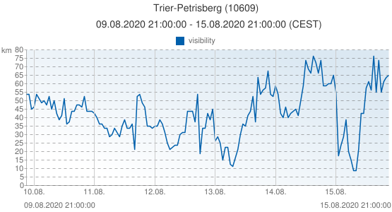 Trier-Petrisberg, Germany (10609): visibility: 09.08.2020 21:00:00 - 15.08.2020 21:00:00 (CEST)