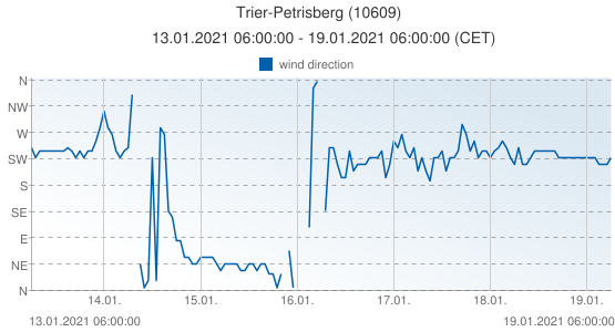 Trier-Petrisberg, Germany (10609): wind direction: 13.01.2021 06:00:00 - 19.01.2021 06:00:00 (CET)