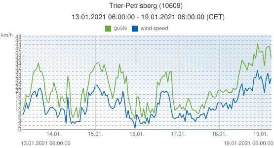 Trier-Petrisberg, Germany (10609): wind speed & gusts: 13.01.2021 06:00:00 - 19.01.2021 06:00:00 (CET)