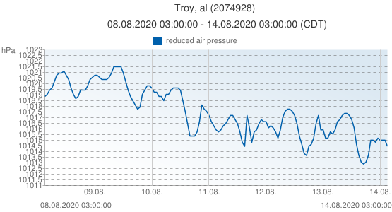 Troy, al, United States of America (2074928): reduced air pressure: 08.08.2020 03:00:00 - 14.08.2020 03:00:00 (CDT)