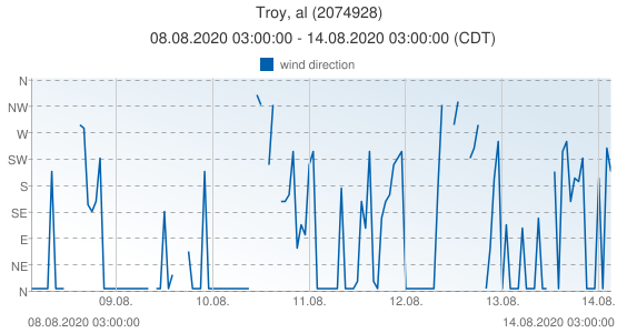 Troy, al, United States of America (2074928): wind direction: 08.08.2020 03:00:00 - 14.08.2020 03:00:00 (CDT)