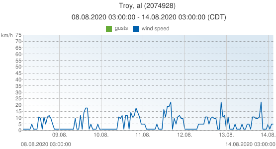 Troy, al, United States of America (2074928): wind speed & gusts: 08.08.2020 03:00:00 - 14.08.2020 03:00:00 (CDT)