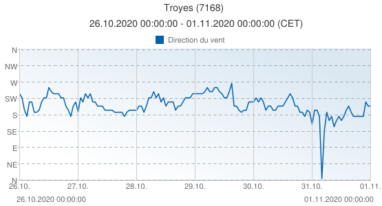 Troyes, France (7168): Direction du vent: 26.10.2020 00:00:00 - 01.11.2020 00:00:00 (CET)