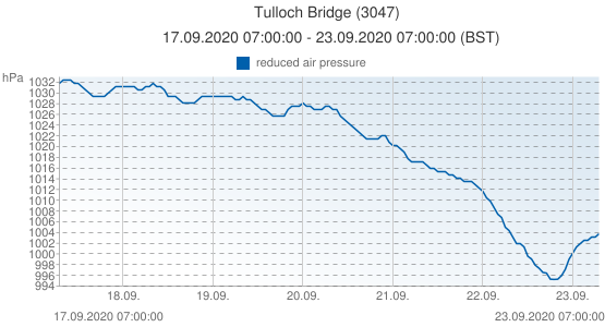 Tulloch Bridge, United Kingdom (3047): reduced air pressure: 17.09.2020 07:00:00 - 23.09.2020 07:00:00 (BST)