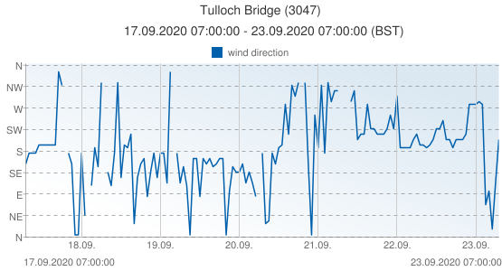 Tulloch Bridge, United Kingdom (3047): wind direction: 17.09.2020 07:00:00 - 23.09.2020 07:00:00 (BST)