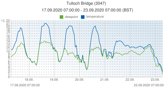 Tulloch Bridge, United Kingdom (3047): temperature & dewpoint: 17.09.2020 07:00:00 - 23.09.2020 07:00:00 (BST)
