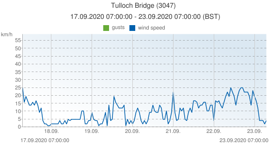 Tulloch Bridge, United Kingdom (3047): wind speed & gusts: 17.09.2020 07:00:00 - 23.09.2020 07:00:00 (BST)