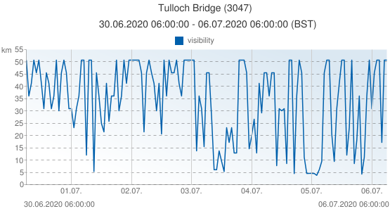 Tulloch Bridge, United Kingdom (3047): visibility: 30.06.2020 06:00:00 - 06.07.2020 06:00:00 (BST)