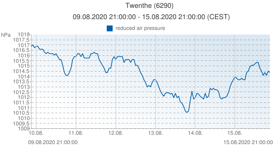 Twenthe, Netherlands (6290): reduced air pressure: 09.08.2020 21:00:00 - 15.08.2020 21:00:00 (CEST)