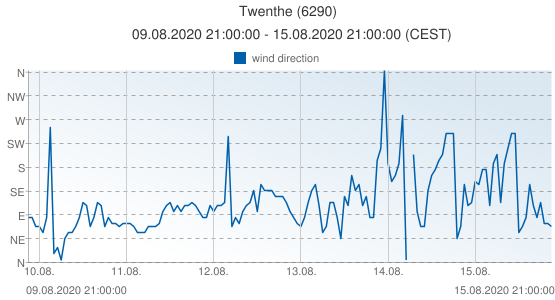 Twenthe, Netherlands (6290): wind direction: 09.08.2020 21:00:00 - 15.08.2020 21:00:00 (CEST)