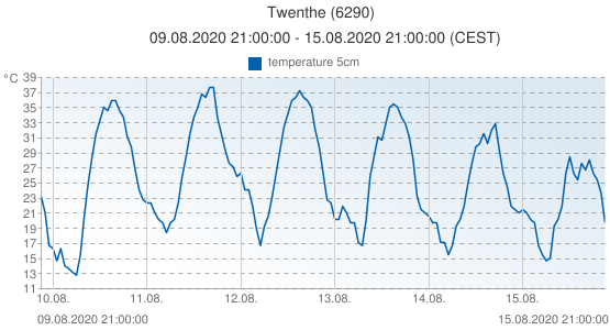 Twenthe, Netherlands (6290): temperature 5cm: 09.08.2020 21:00:00 - 15.08.2020 21:00:00 (CEST)