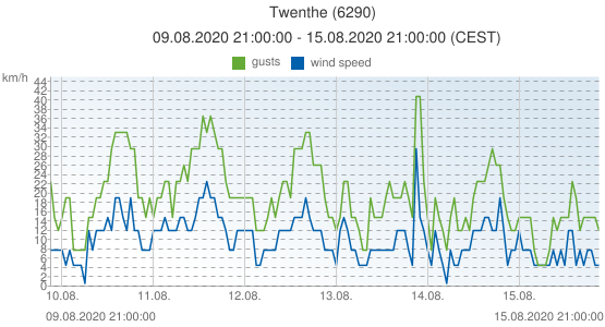 Twenthe, Netherlands (6290): wind speed & gusts: 09.08.2020 21:00:00 - 15.08.2020 21:00:00 (CEST)