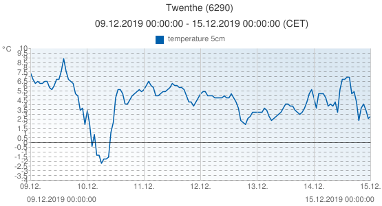 Twenthe, Netherlands (6290): temperature 5cm: 09.12.2019 00:00:00 - 15.12.2019 00:00:00 (CET)