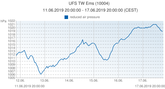 UFS TW Ems, Germany (10004): reduced air pressure: 11.06.2019 20:00:00 - 17.06.2019 20:00:00 (CEST)