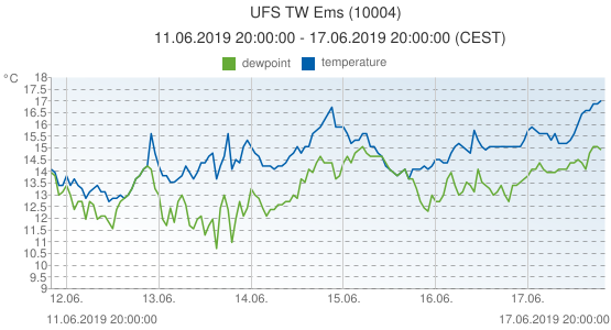 UFS TW Ems, Germany (10004): temperature & dewpoint: 11.06.2019 20:00:00 - 17.06.2019 20:00:00 (CEST)
