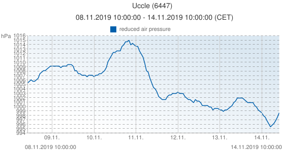 Uccle, Belgio (6447): reduced air pressure: 08.11.2019 10:00:00 - 14.11.2019 10:00:00 (CET)