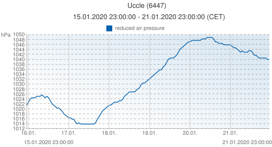 Uccle, Belgium (6447): reduced air pressure: 15.01.2020 23:00:00 - 21.01.2020 23:00:00 (CET)