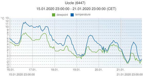 Uccle, Belgium (6447): temperature & dewpoint: 15.01.2020 23:00:00 - 21.01.2020 23:00:00 (CET)