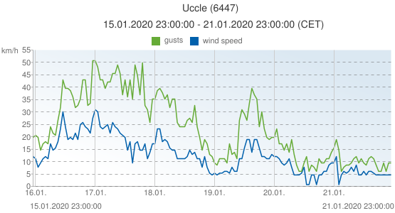 Uccle, Belgium (6447): wind speed & gusts: 15.01.2020 23:00:00 - 21.01.2020 23:00:00 (CET)